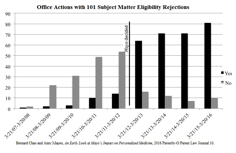 101 Subject Matter Eligibility Rejections