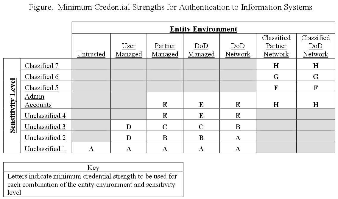 Minimum Credential Strength