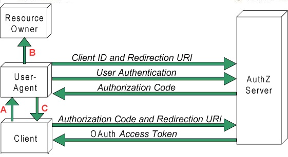 OAuth profile